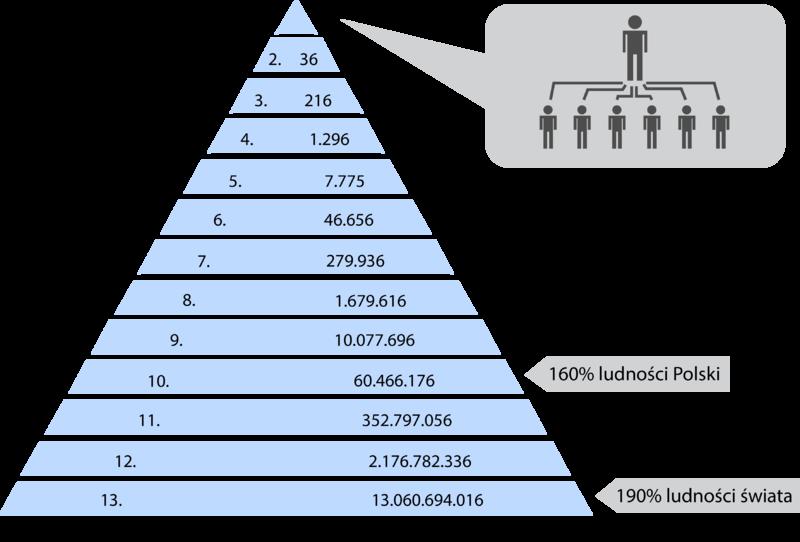 Jak działa piramida finansowa